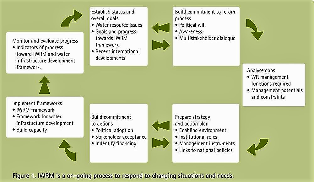 IWRM is an on-going process to respond to changing situations and needs. Source: GWP (2004)