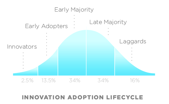 Adoption of Innovations, adapted from Rogers (2003)