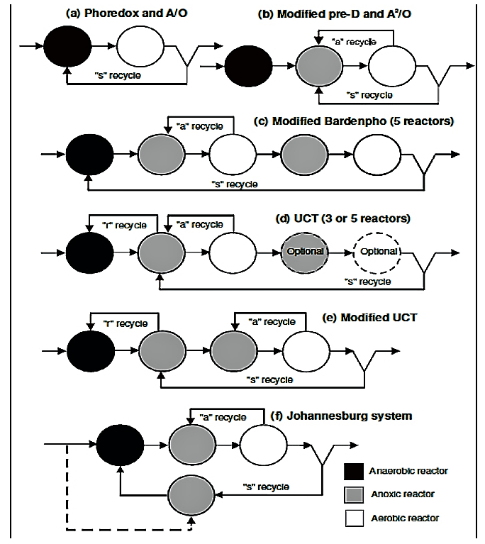 Different system configuration for combined biological nitrogen and phosphorus removal. Source: HAANDEL&LUBBE (2007)