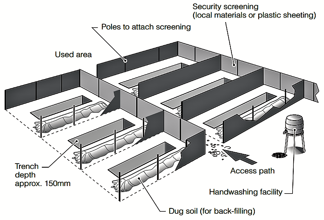 Layout of a shallow trench latrine field. Source: HARVEY (2007)