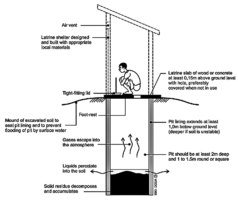 Schematic design of a well constructed pit latrine. Source: HARVEY et al. (2002)