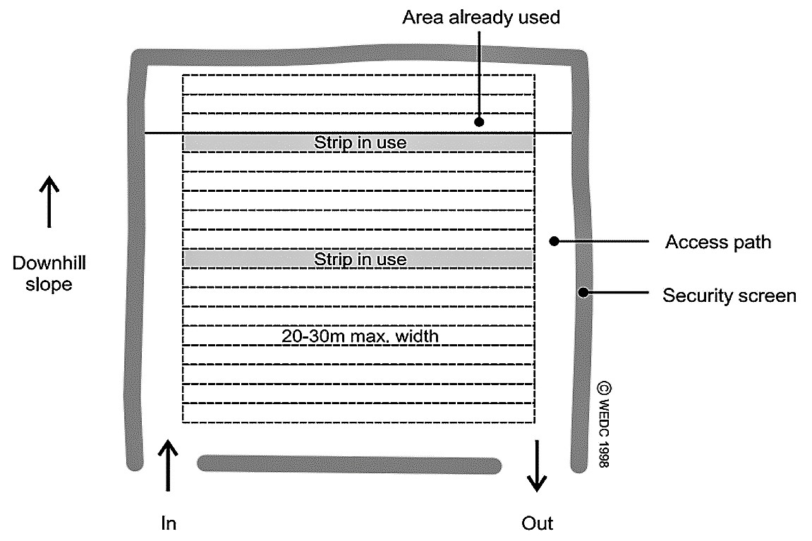 Setting of an open defecation field: users need to use the furthest strip away from the entrance, cover their own excreta wi th soil and wash hands afterwards. Source: HARVEY et al.  (2002)