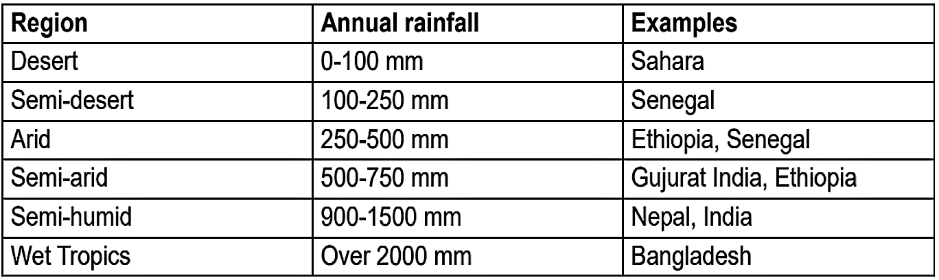 Table 1: Average Annual Rainfall in different Regions. Source: HATUM & WORM (2006)