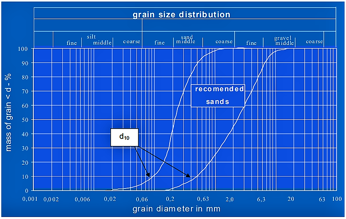 It is important to pay attention to grain size. The most important aspect is a sufficiently coarse grain size. The d10, which corresponds to the grain size where 10 % of the grains are smaller than that grain size, should be between 0.1 mm and 0.4 mm. Having the choice it is recommended to have a d10 closer to 0.4 mm. The material should not have a d10 coarser than 0.4 mm as the filtration in the filter is affected. The steeper the sieving curves the better. Source: HOFFMANN et al. (2011)