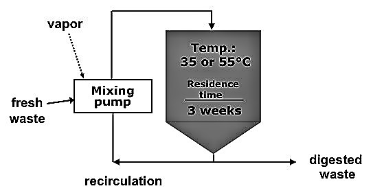 Example of a Reactor set-up for the mesophilic anaerobic digestion of municipal solid waste. Source: HOLLIGER (2008)