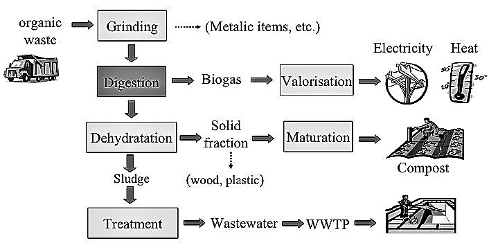 Overall scheme of the high-tech anaerobic treatment of municipal solid waste. Source: HOLLIGER (2008)