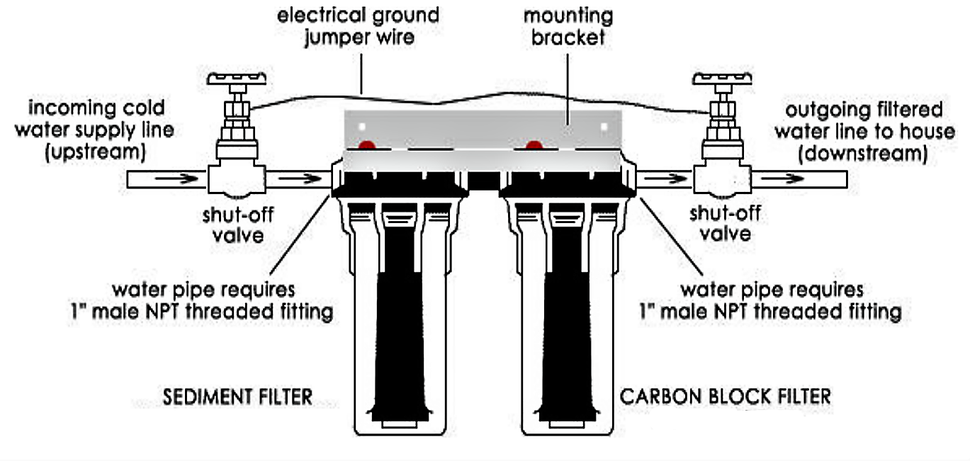 Schematic design of an activated carbon filter. Source: HOME WATER (n.y)
