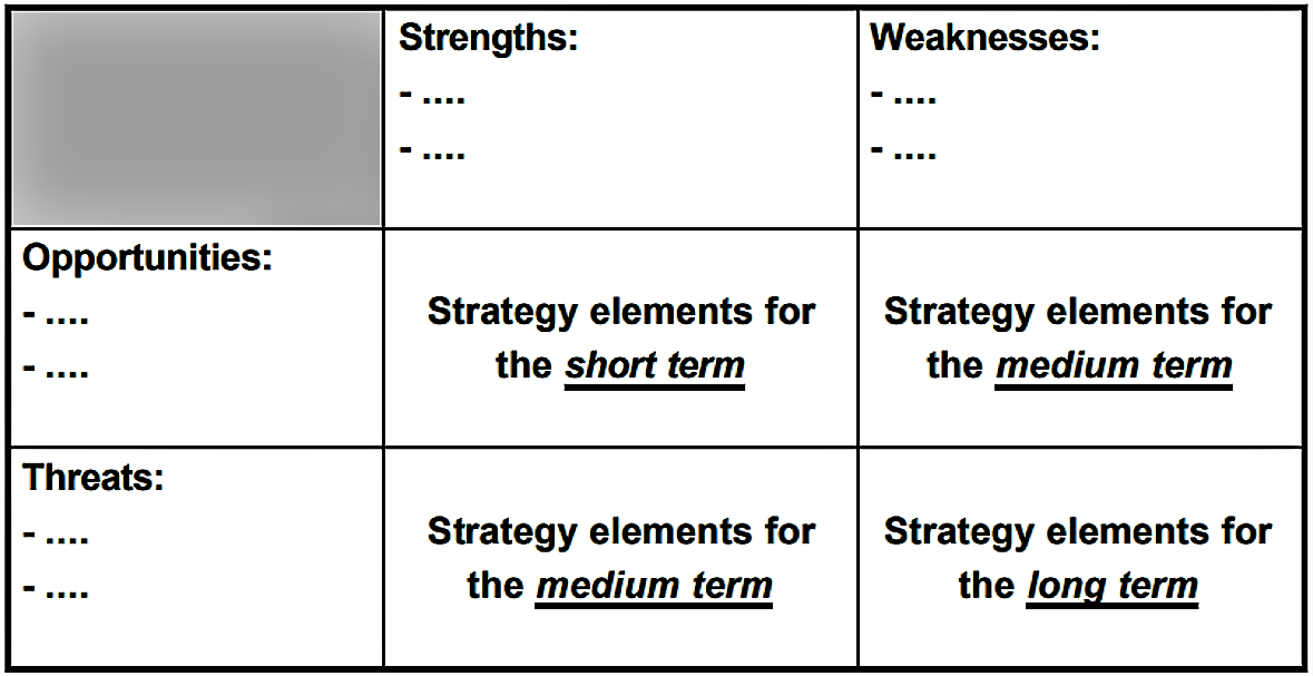 Possible combinations of the four SWOT factors which allow developing strategies. Source: HORN-HAACKE (n. y.)