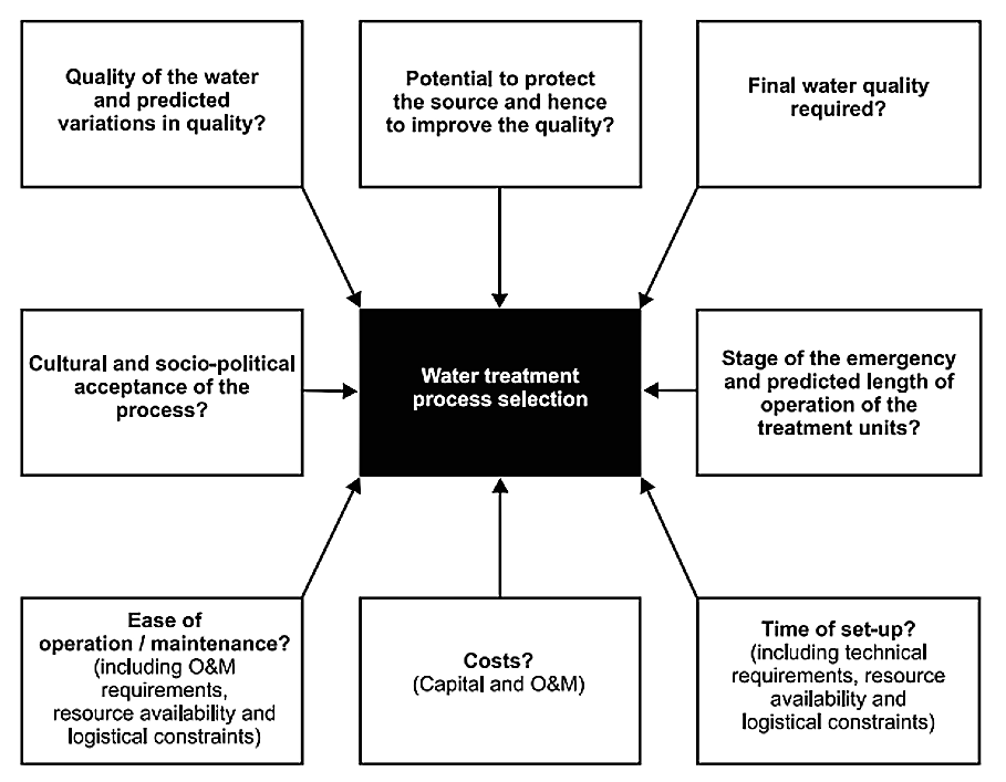 Key factors to be considered when selecting the most suitable water treatment process in case of emergencies. Source: HOUSE & REED (1997)