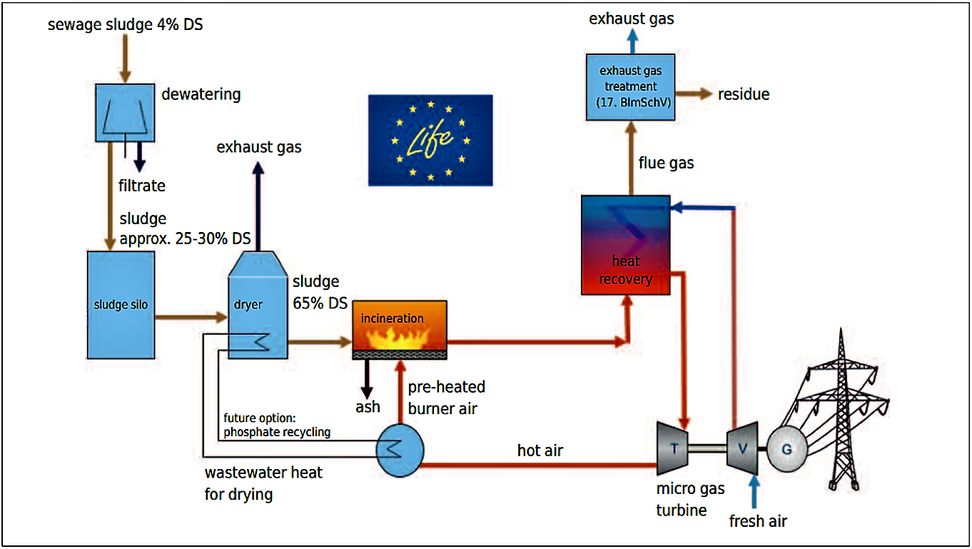 The HUBER sludge2energy system is the decentralised combination of sewage sludge drying followed by mono-incineration and power generation by means of a gas turbine. The main system components are a belt dryer, a micro gas turbine, and a grate stoker furnace for dried sludge. Source: HUBER (2011)