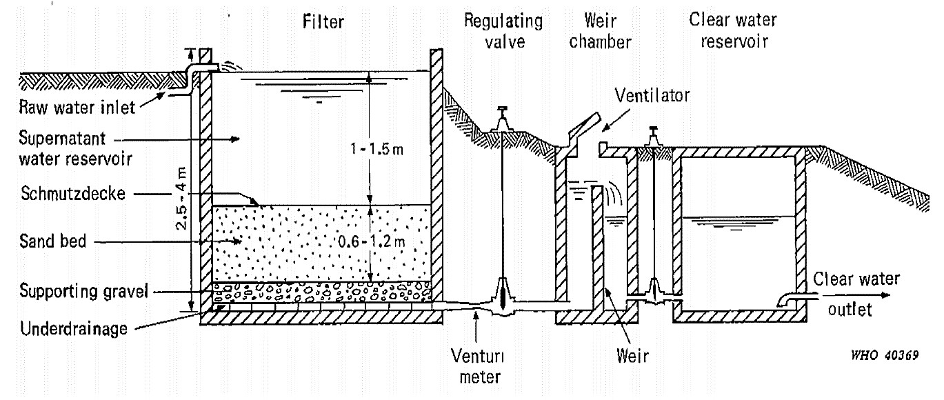 Illustration of a slow sand filter with a regulating valve and a subsequent reservoir. Source: HUISMAN (1974)