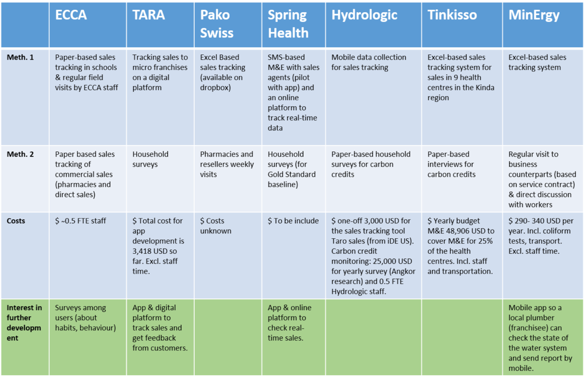 Overview of M&E methodologies and costs from the social businesses ECCA, TARA, PakoSwiss, Spring Health, Hydrologic, Tinkisso and MinErgy. Source: IRC & Antenna (2018)