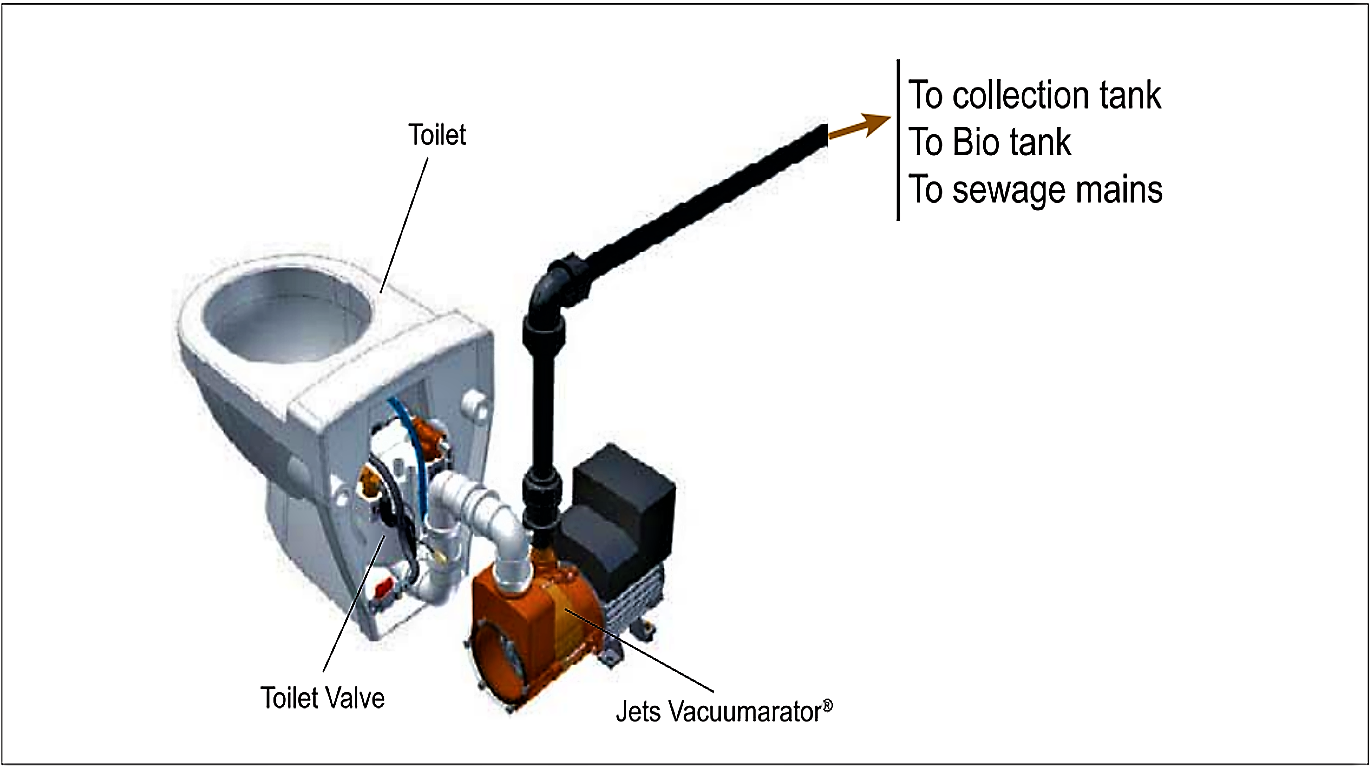 Jets vacuum toilet (VOD) and its components. Source: JETSGROUP (2005)