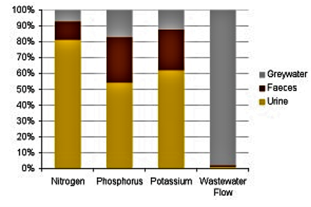 Content of major plant nutrients and volume in domestic wastewater. Source: JOHANSSON (2000); Graphics: K. CONRADIN (2007)