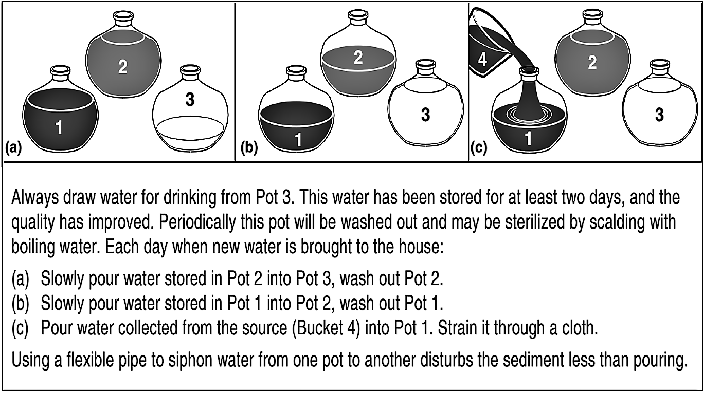 If applied correctly, the method using three pots improves solid removal through sedimentation and safe water storage. Source: KAYAGA & REED (2011)