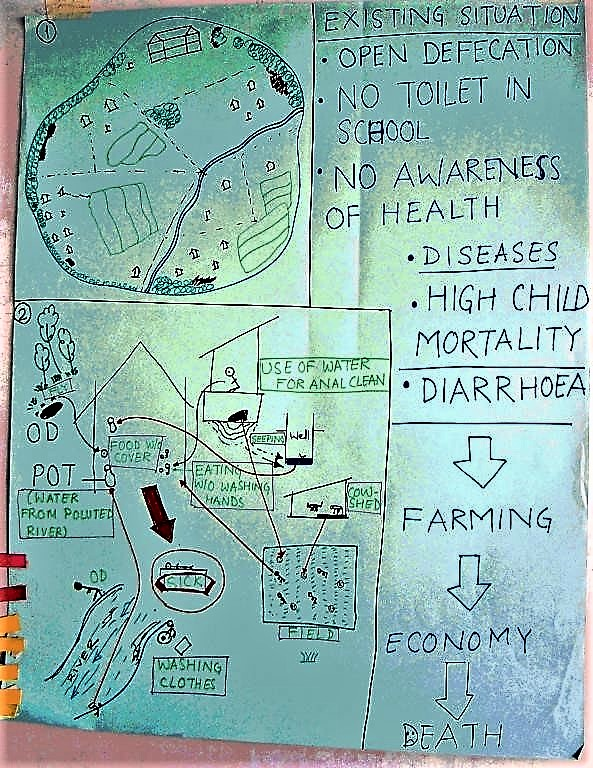 Illustration of locality mapping concerning the water and sanitation problematic in a village in South India. Source: KROPAC (2004)