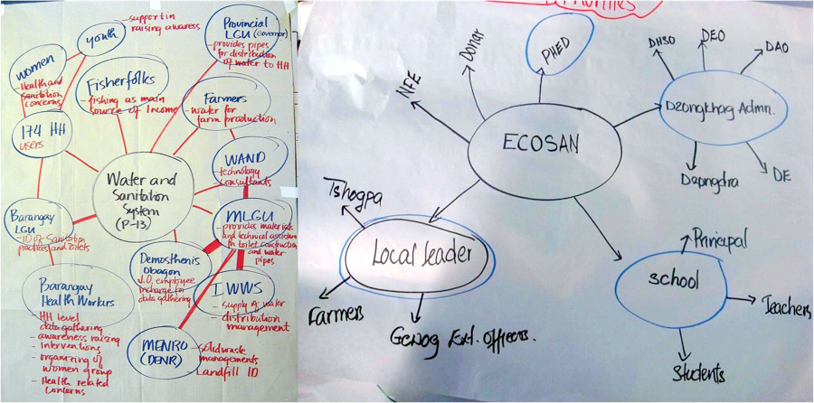 Left: Example of a Venn diagram of a local water and sanitation system. First comments about the role of the listed stakeholder are noted in red. Source: KROPAC (2010)  Right: Example of a stakeholder mindmap on an ecosan intervention in Bhutan. Source: KROPAC (2009)