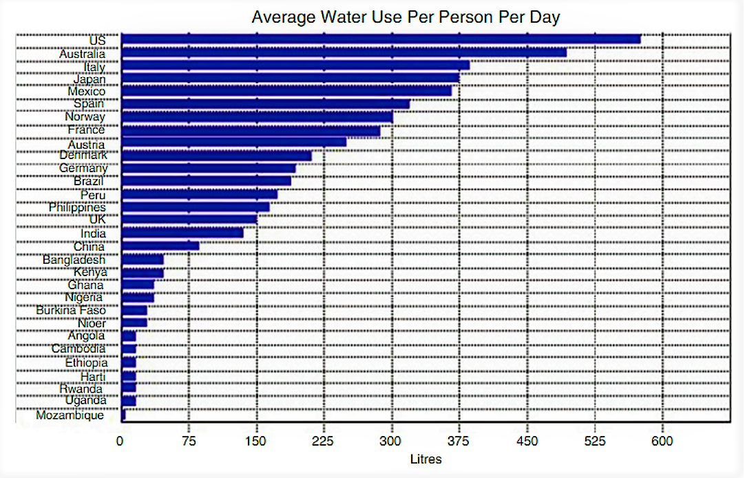 Water use per capita in some countries is not adequate for basic human needs. Source: Karakitsiou (2017)
