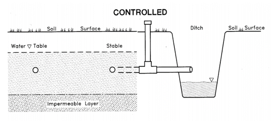 Desing of a controlled drainage system. LALONDE and HUGHES-GAMES 1997