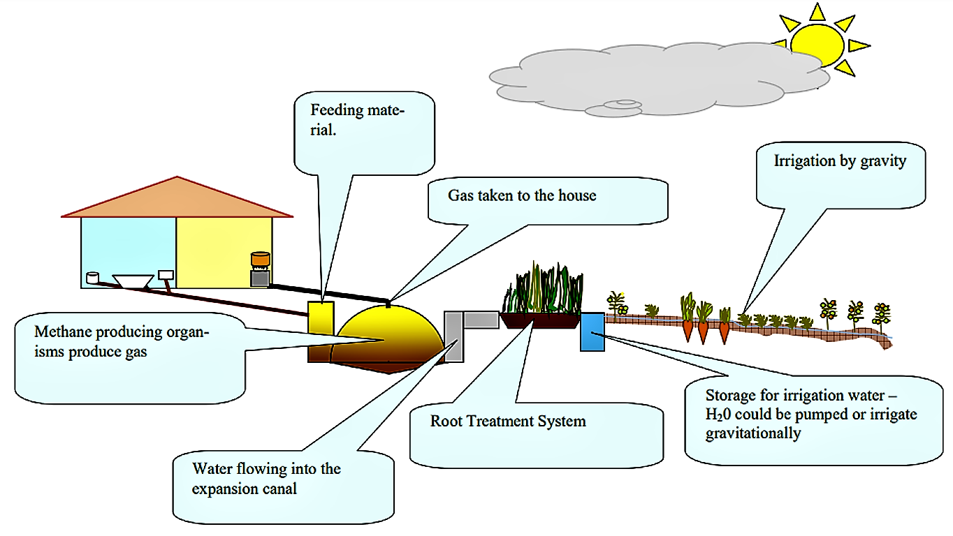 Sketch of biogas reactor replacing a septic tank as part of a DEWATS system. Wastewater as well as kitchen and garden waste enter the digester and are broken down to biogas and fertile water. The advantage of such systems is that they need to be less often emptied than septic tank and that both, water and the biogas can be reused. Source: LEBOFA (n.y.)