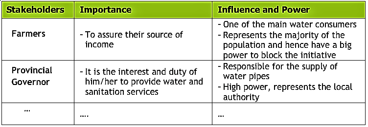 Example of qualitative analysis of Importance and Influence of a water supply project on a local level. Source: LIENERT (2010)