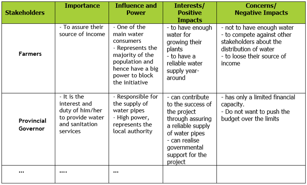 Example of qualitative analysis of Importance, Influence, Interests and Concerns of a water supply project on a local level