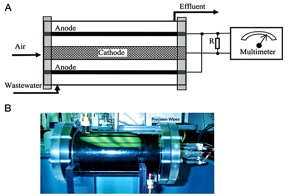 (A) Schematic and (B) laboratory-scale prototype of the SCMFC used to generate electricity from wastewater. Source: LIU et al. (2004)