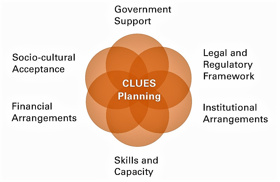 The six elements of the enabling environment. Source: LUETHI et al. (2011)