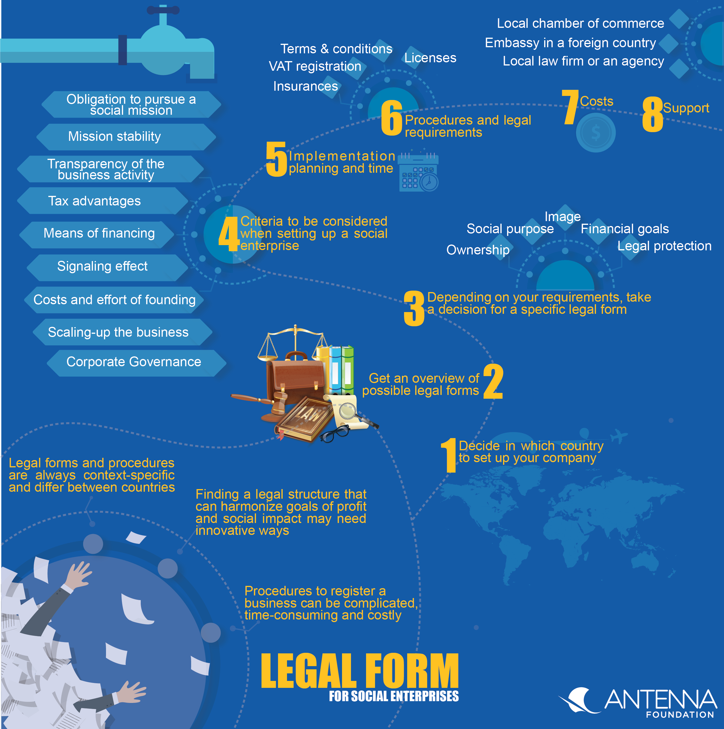 Legal forms for social enterprises | SSWM - Find tools for