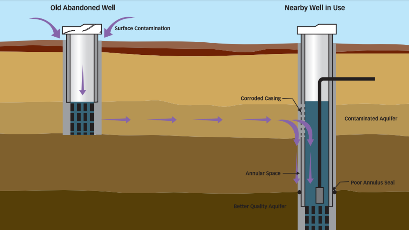 Water Source Protection | SSWM - Find tools for sustainable