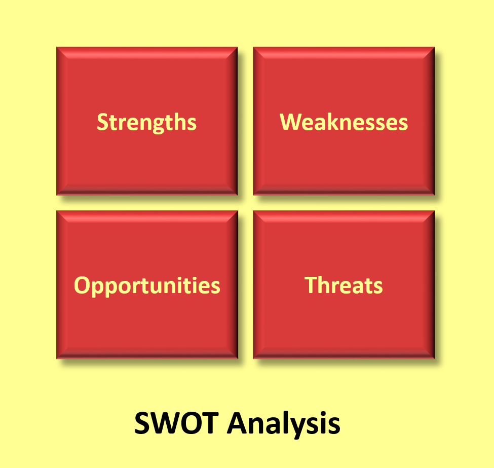 Four-box model of a SWOT analysis. Source: MARKETINGTEACHER (2010)