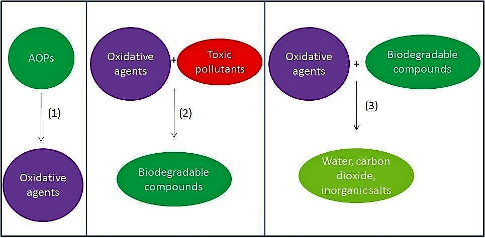 Main steps involved in an AOPs treatment of wastewater containing toxic organic compounds. Source: MAZILLE (2011)
