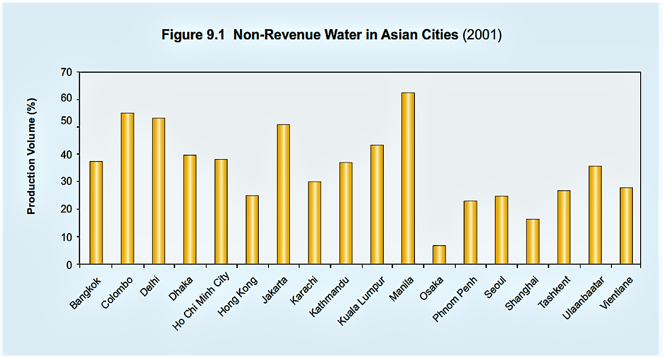 Non-revenue water expressed as percentage of the total produced volume of drinking water in major Asian cities (up to 65%, with an average of 30%). Non-revenue water is a major issue in developing countries, seriously undermining efforts to develop sustainable water supply systems. Source: MCINTOSH (2003)