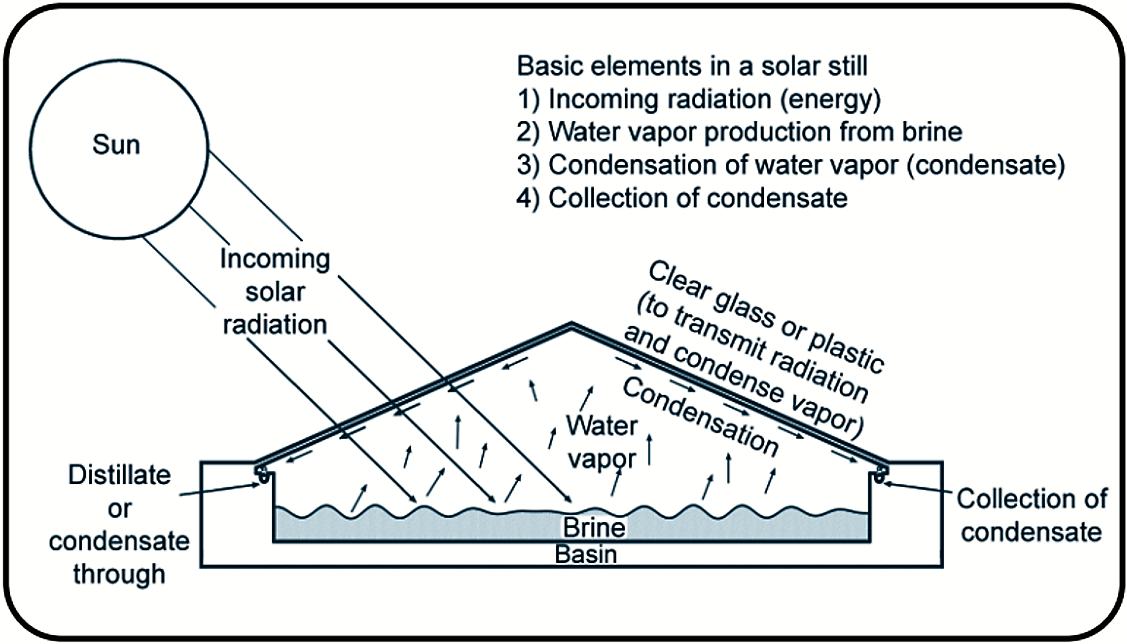Example of a solar distillation process