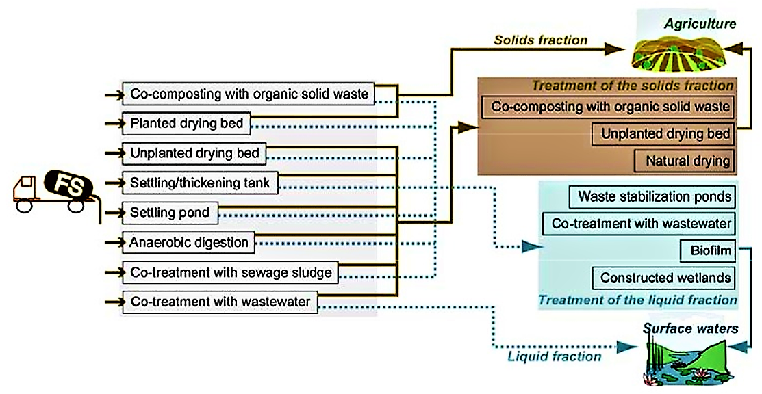 Overview of potential, modest-cost options for faecal sludge treatment including pre-treatment of faecal sludge (solid-liquid separation, left) and secondary treatment options (for thickened sludge and liquid fraction respectively). Source: MONTANGERO & STRAUSS (2004)