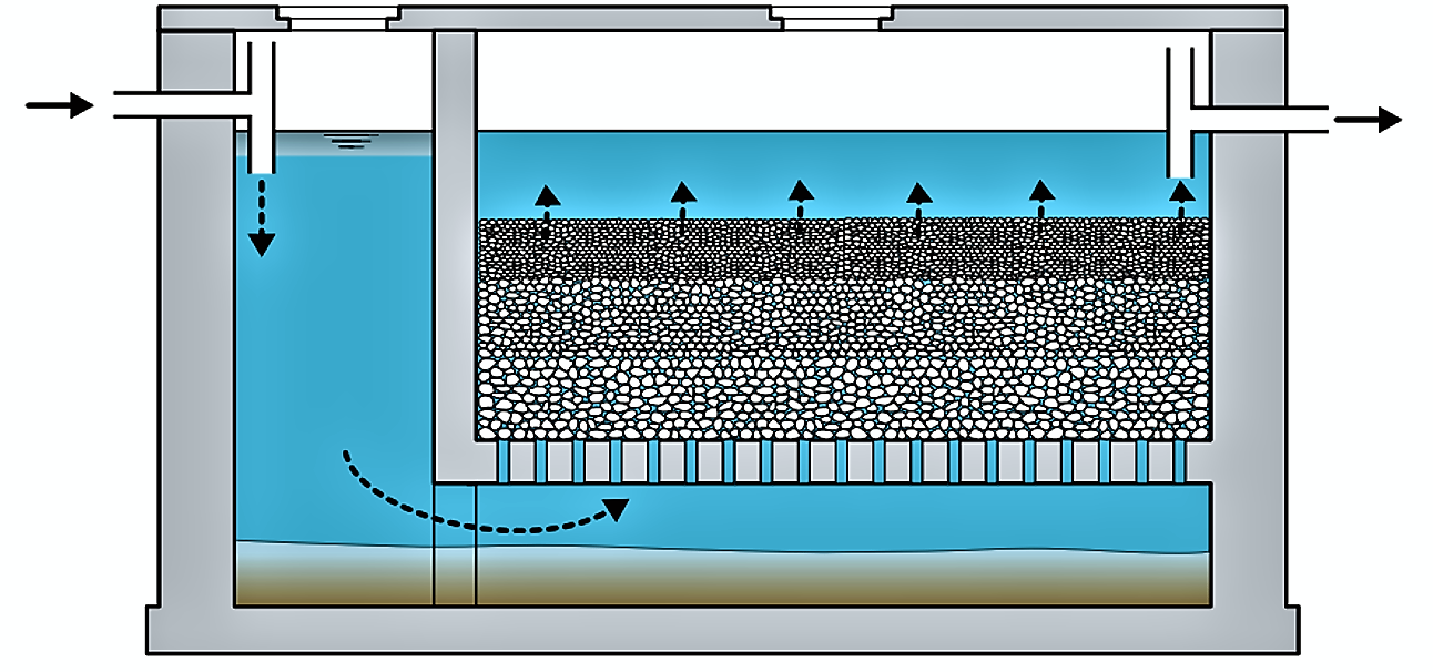 Close-up view of a schematic cross-section of an anaerobic filter. Diameter of the filling material decreases with height. Source: MOREL and DIENER (2006)