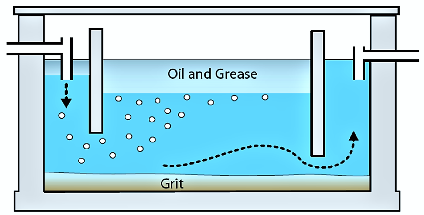 The simple design of a grease trap for households. Source: MOREL & DIENER (2006)