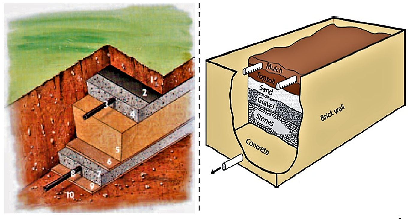Two designs of non-planted vertical flow filters. Left side: It is covered with a layer of soil (1). This isolation guarantees the function of the facility during cold winter periods. The following layers are: 2. Separating layer (geotextile), 3. Distribution layer, 4. Distributing pipe, 5. Filter sand, 6. Separating sand layer, 7. Drainage layer, 8. Drainage pipe, 9. Underlay (with sealing), 10. Original soil. Source: RIDDERSTOLPE (2004). Right Side: The top of the filter body is covered with mulch; the watertight box is made out of bricks and concrete. Source: MOREL & DIENER (2006)