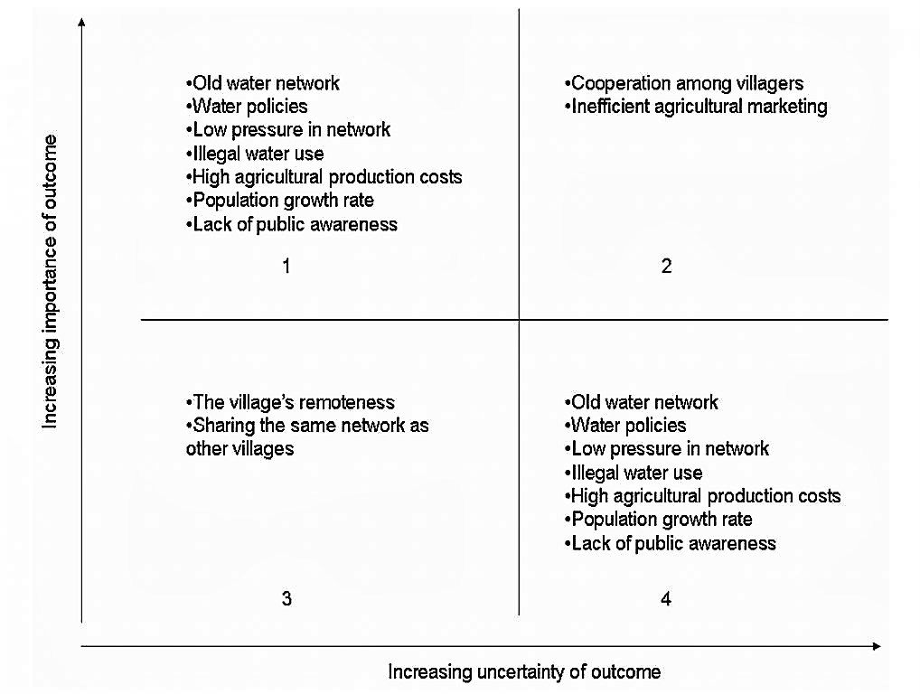 An example of a scenario built to improve water supply in a village in Jordan. Source: MORIARTY et al. (2005)