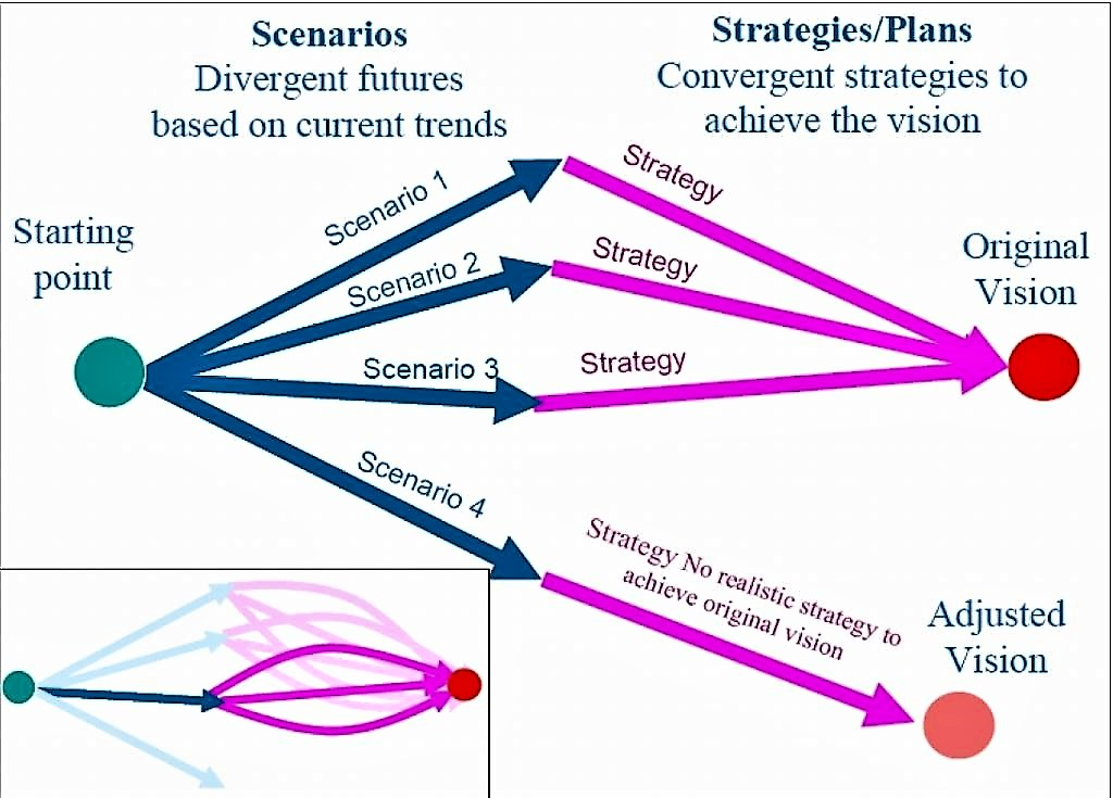 This picture depicts the whole process of scenario building. Source: MORIARTY et al. (2005)