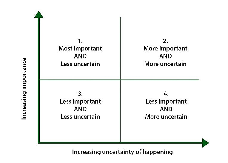 Matrix for assessing external factors. Source: MORIARTY et al. (2007)