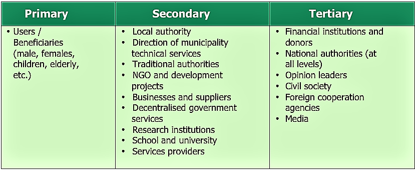 Example of one possibility how to categorise stakeholders. Source: NETSSAF (2008)