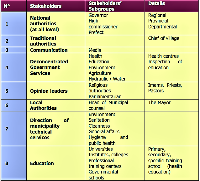 List of stakeholders an example from NETSSAF. Stakeholders are already functionally categorised and described. Source: NETSSAF (2008)