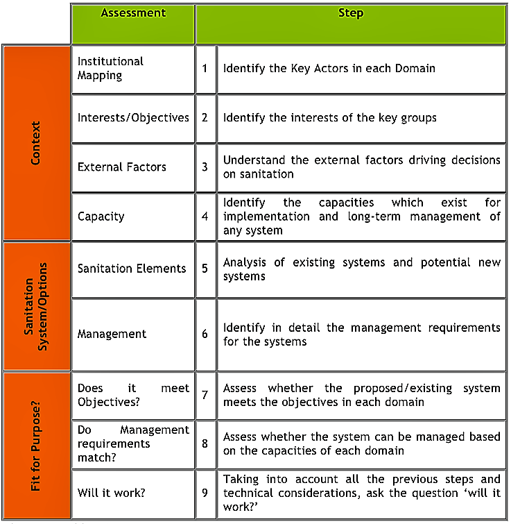 Table 1: Sanitation 21 Framework. Source: NETSSAF (2008)