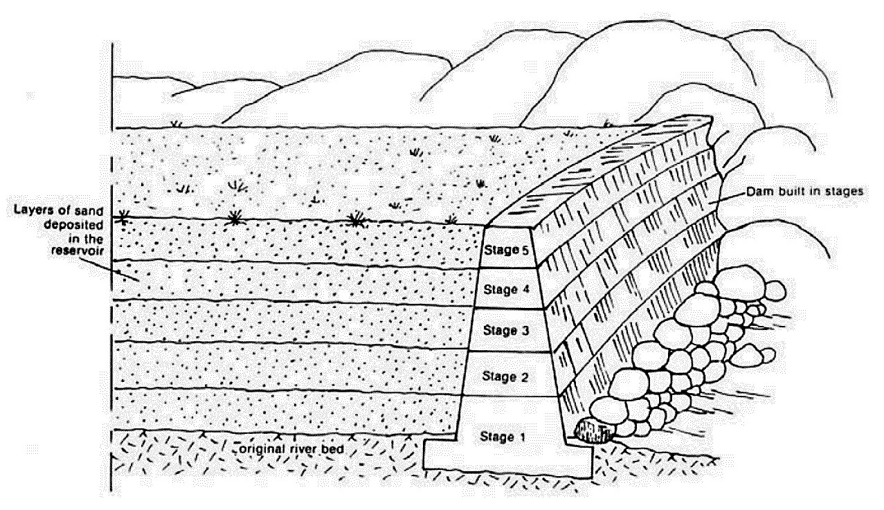 The sand dam is constructed in layers to allow sand to be deposited and finer material be washed away. Source: NILSSON (1988)