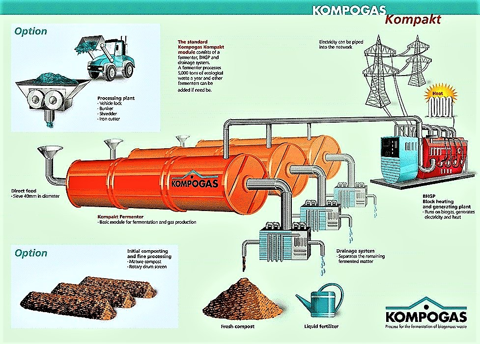 Schematic description of the Kompogas high-solid dry plug-flow anaerobic reactor treating municipal organic waste. Source: OSTREM (2004)