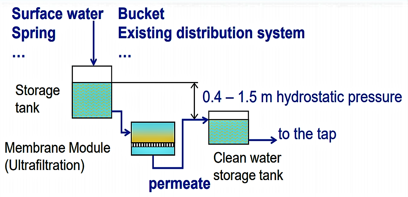 A broad range of water qualities can be used to feed the GDM system. No backflushing, cleaning or addition of chemicals is required. Source: PETER-VARBANETS et al. (2011)