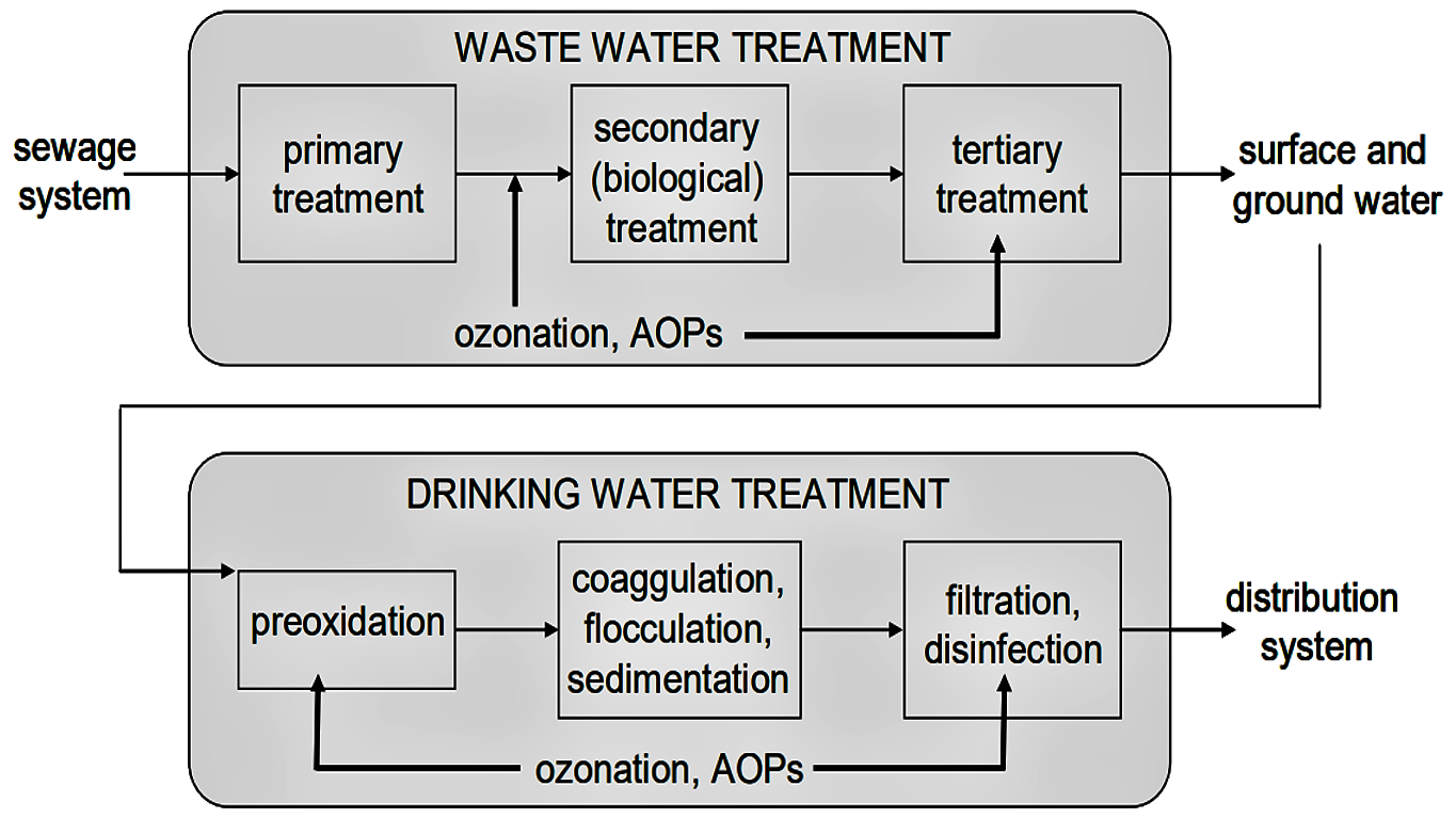 Possible applications of ozonation and AOPs in wastewater and drinking water treatment. Source: PETROVIC et al. (2011)