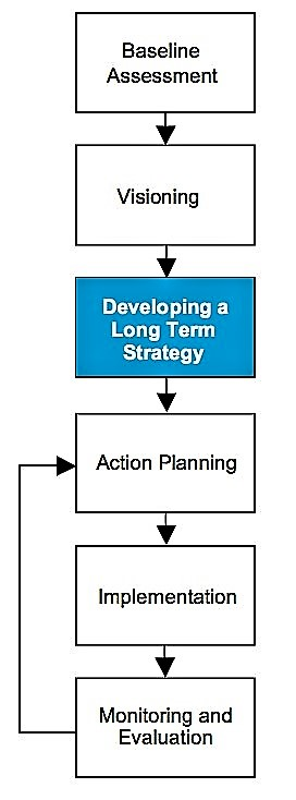 The development of a long-term strategy is part of the whole process to achieve changes in sanitation and water management, and is one important step to take out of many. Source: PHILIP et al. (2008)