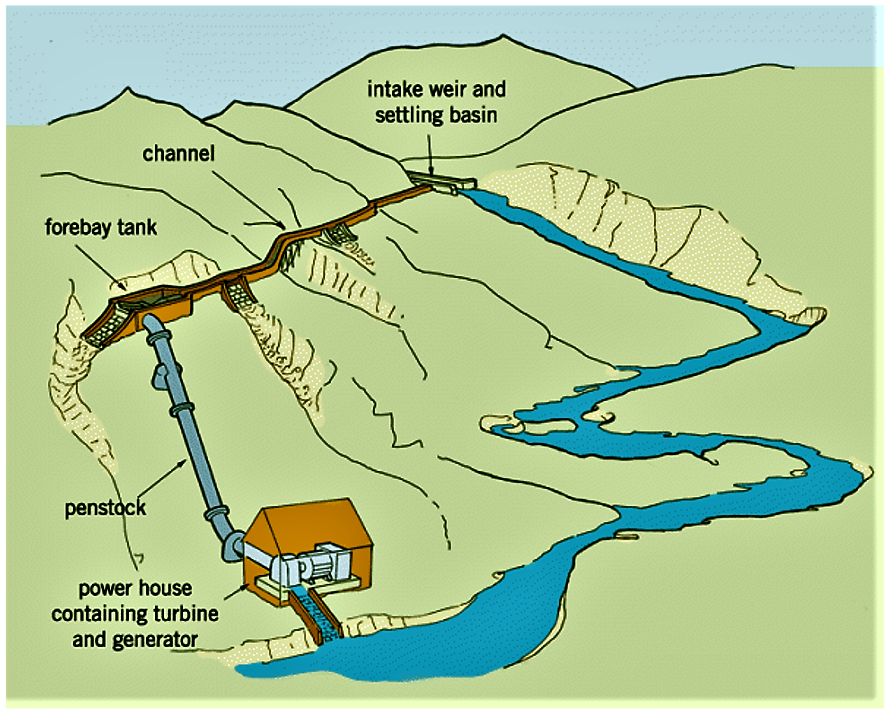 Hydropower (Small-scale) | SSWM - Find tools for sustainable